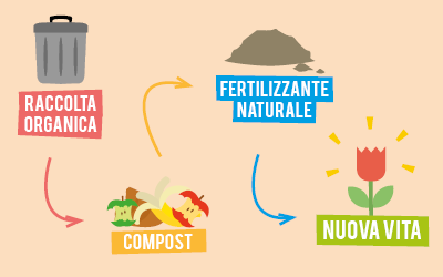 Concima il tuo giardino con il compost C.B.B.O.!